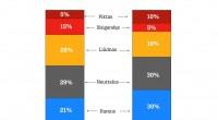 """""""Tele2"""" tyrimas: Lietuvoje daugėja gerų nuotaikų ir optimizmo"""