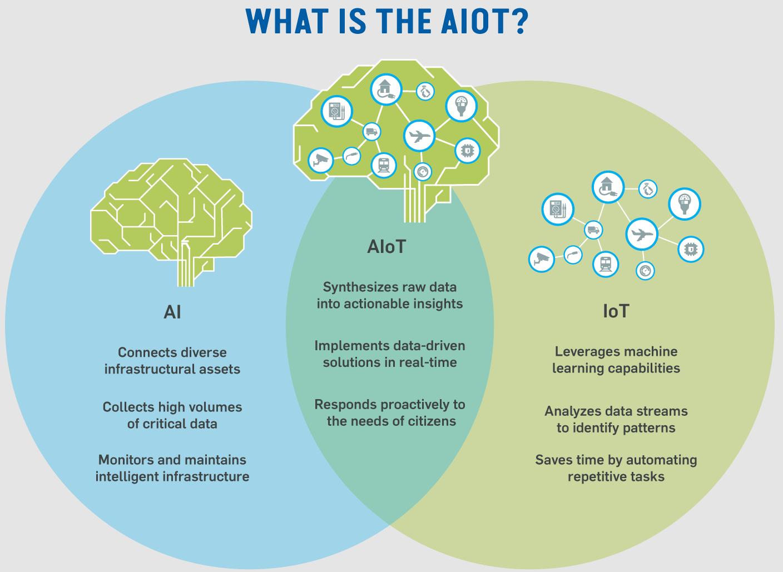 Kai technologijos apsijungia: kas yra dirbtinio intelekto internetas (AIoT) ir kaip jis panaudojamas